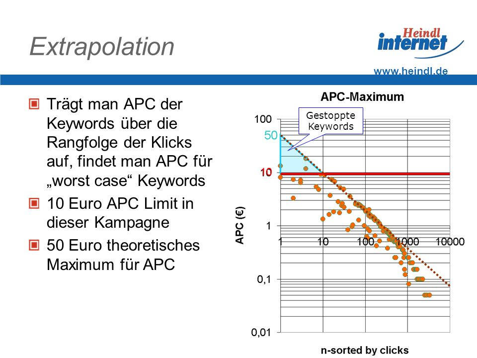"""Extrapolation www.heindl.de. Trägt man APC der Keywords über die Rangfolge der Klicks auf, findet man APC für """"worst case Keywords."""