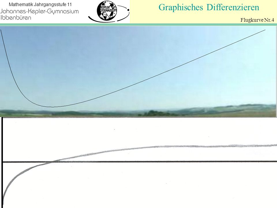 Graphisches Differenzieren