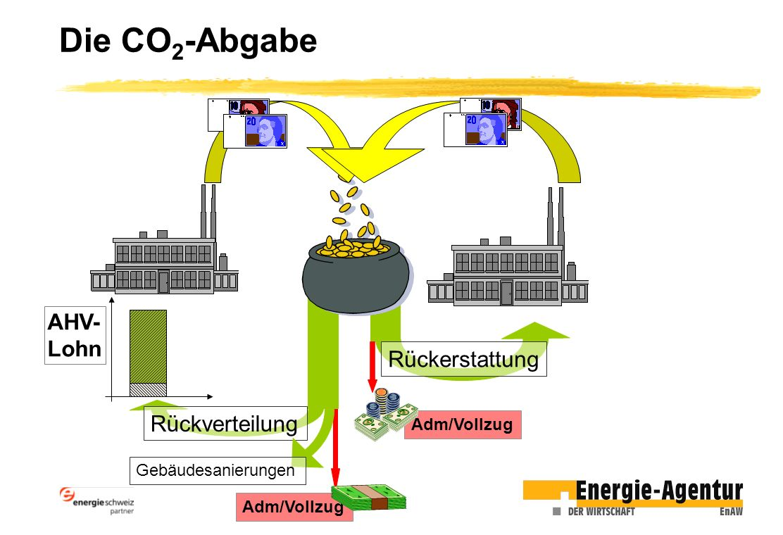 Die CO2-Abgabe AHV- Lohn Rückerstattung Rückverteilung Adm/Vollzug