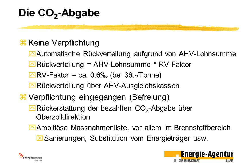 Die CO2-Abgabe Keine Verpflichtung