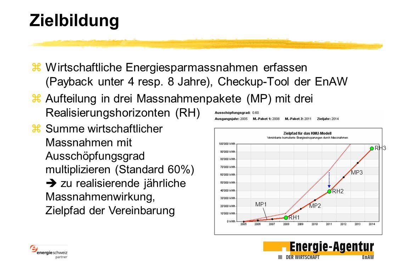 Zielbildung Wirtschaftliche Energiesparmassnahmen erfassen (Payback unter 4 resp. 8 Jahre), Checkup-Tool der EnAW.