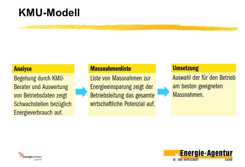 KMU-Modell