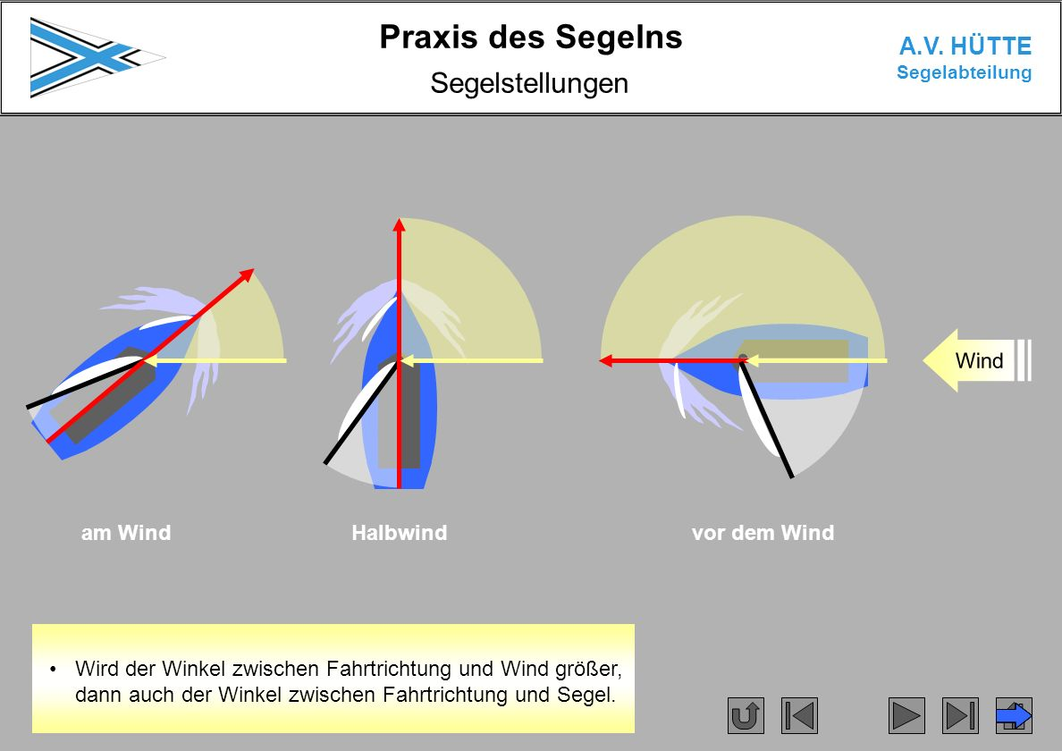 Segelstellungen Wind Wind Wind am Wind Halbwind vor dem Wind