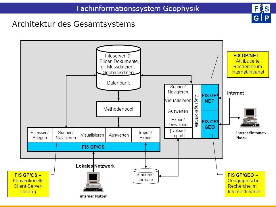 Architektur des Gesamtsystems