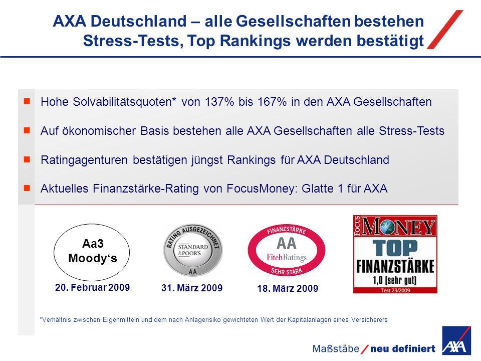 AXA Deutschland – alle Gesellschaften bestehen Stress-Tests, Top Rankings werden bestätigt