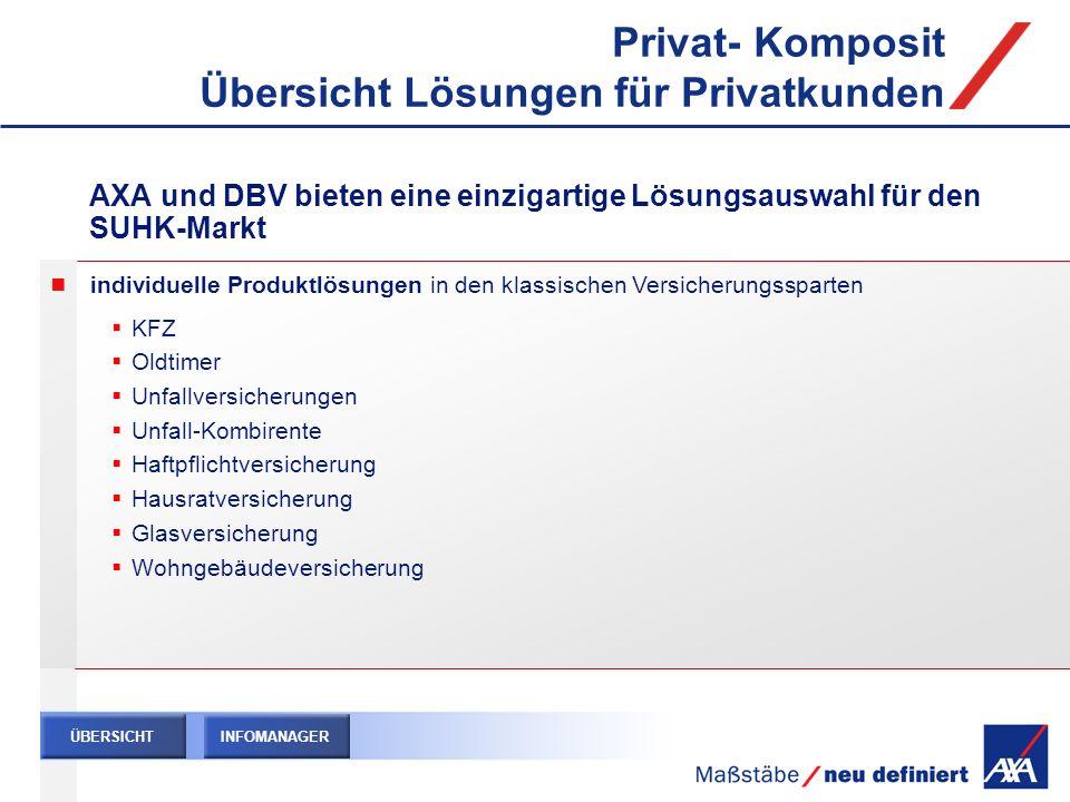 Privat- Komposit Übersicht Lösungen für Privatkunden