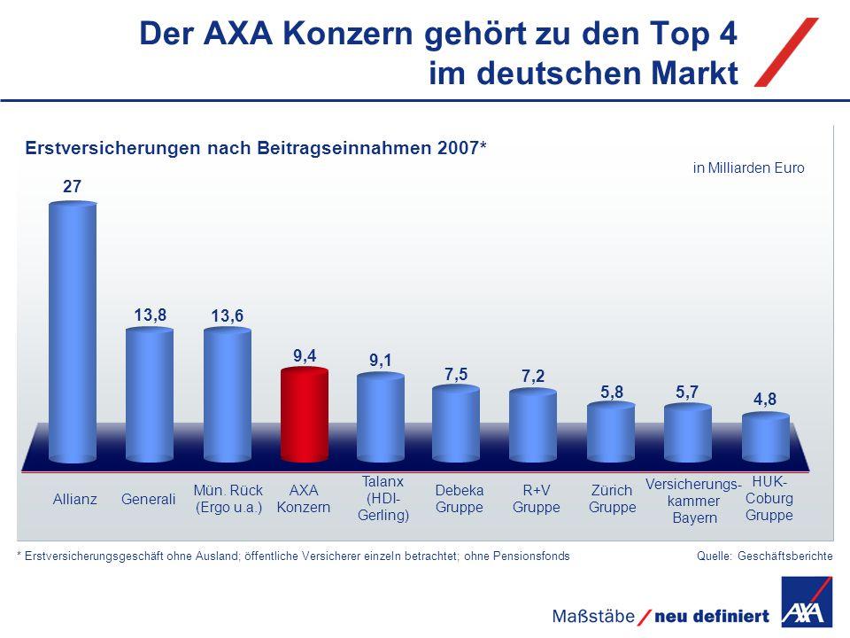 Der AXA Konzern gehört zu den Top 4 im deutschen Markt