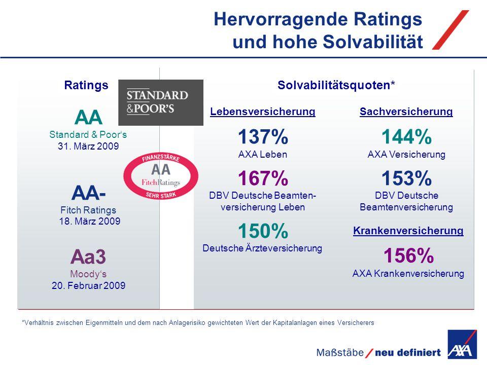 Hervorragende Ratings und hohe Solvabilität