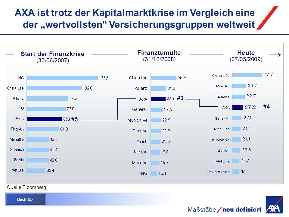 """AXA ist trotz der Kapitalmarktkrise im Vergleich eine der """"wertvollsten Versicherungsgruppen weltweit"""