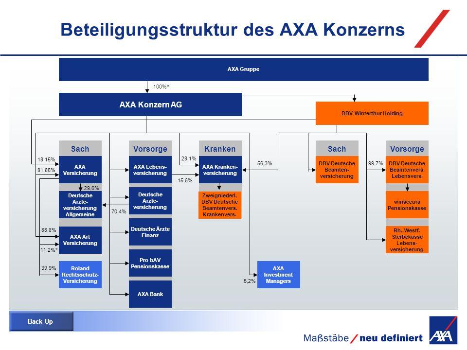 Beteiligungsstruktur des AXA Konzerns