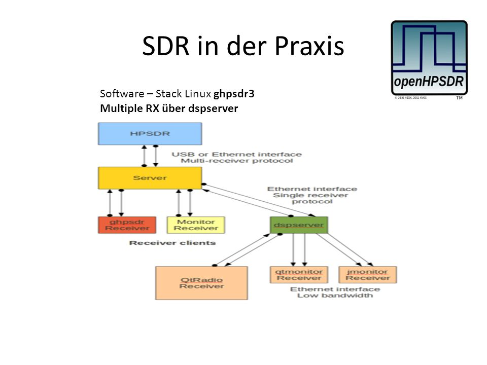SDR in der Praxis Software – Stack Linux ghpsdr3