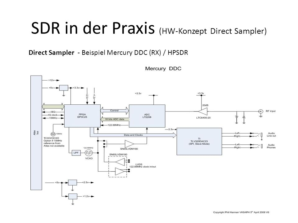 SDR in der Praxis (HW-Konzept Direct Sampler)