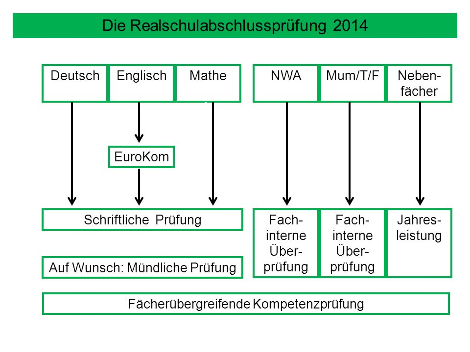 Die Realschulabschlussprüfung 2014