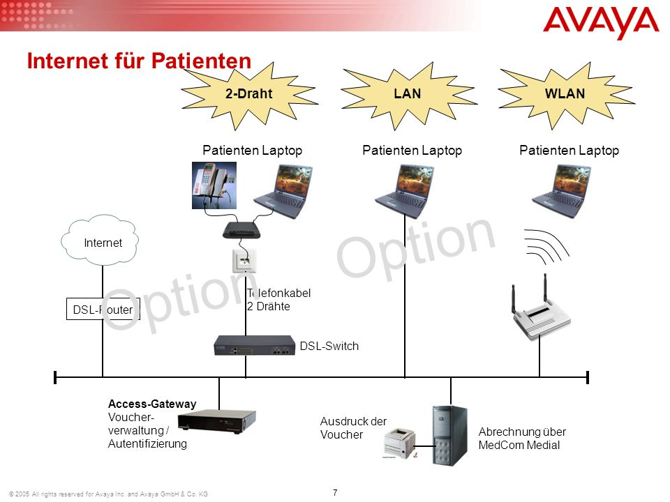 Internet für Patienten