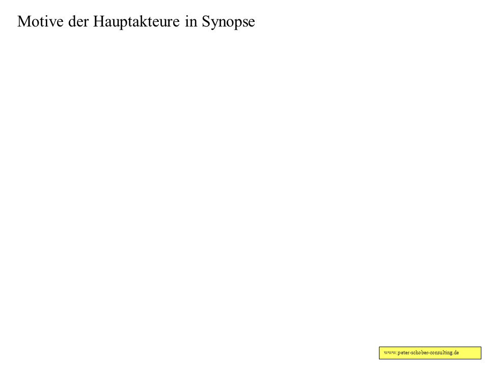 Motive der Hauptakteure in Synopse