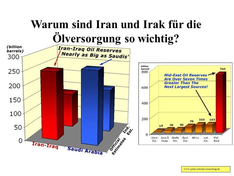 Warum sind Iran und Irak für die Ölversorgung so wichtig