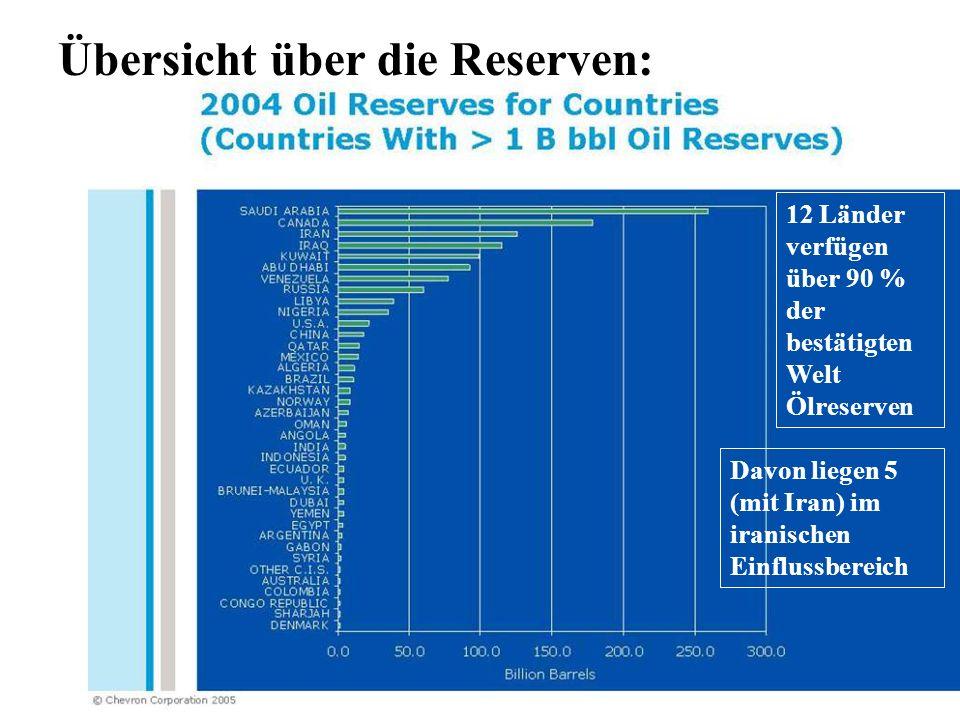 Übersicht über die Reserven: