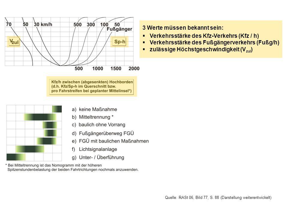 3 Werte müssen bekannt sein: Verkehrsstärke des Kfz-Verkehrs (Kfz / h)