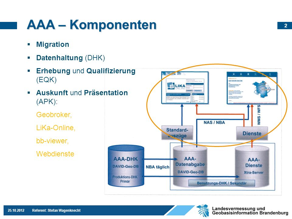 AAA – Komponenten Migration Datenhaltung (DHK)