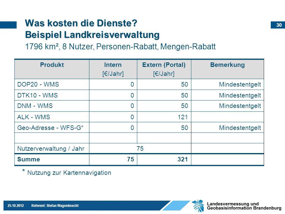 Was kosten die Dienste Beispiel Landkreisverwaltung