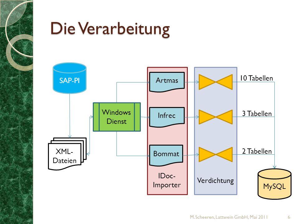 Die Verarbeitung SAP-PI 10 Tabellen Artmas Windows Dienst 3 Tabellen