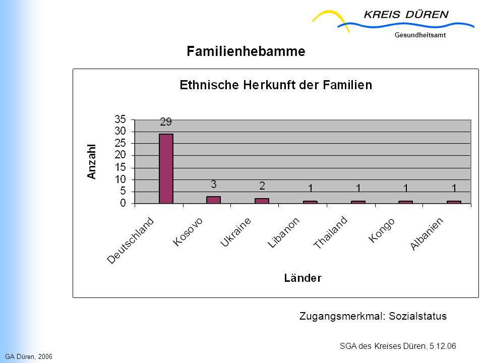 Familienhebamme Zugangsmerkmal: Sozialstatus GA Düren, 2006