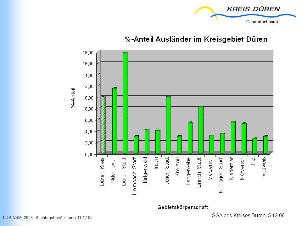 LDS-NRW 2006, Stichtagsbevölkerung 31.12.05