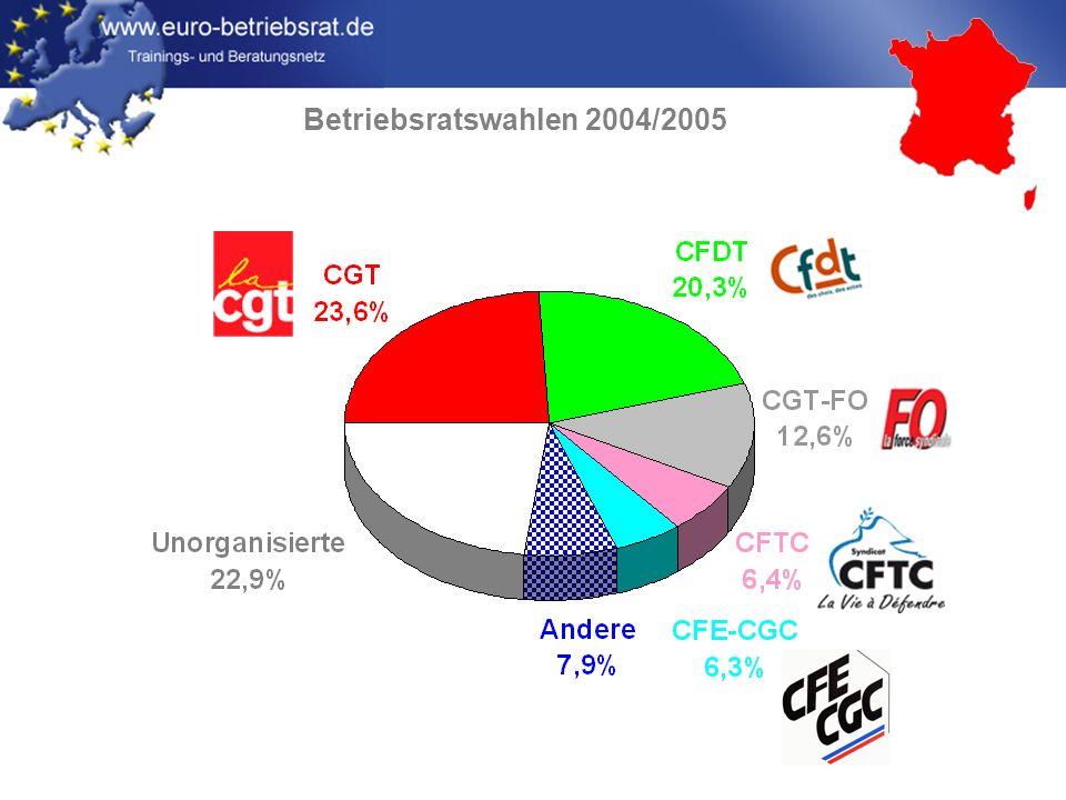 Betriebsratswahlen 2004/2005
