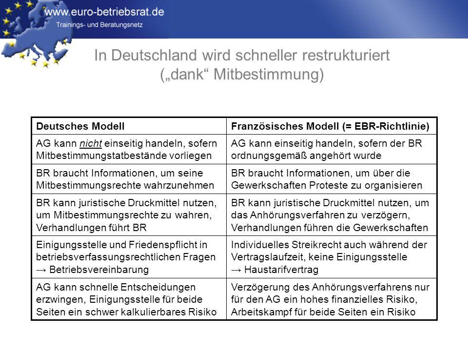 """In Deutschland wird schneller restrukturiert (""""dank Mitbestimmung)"""