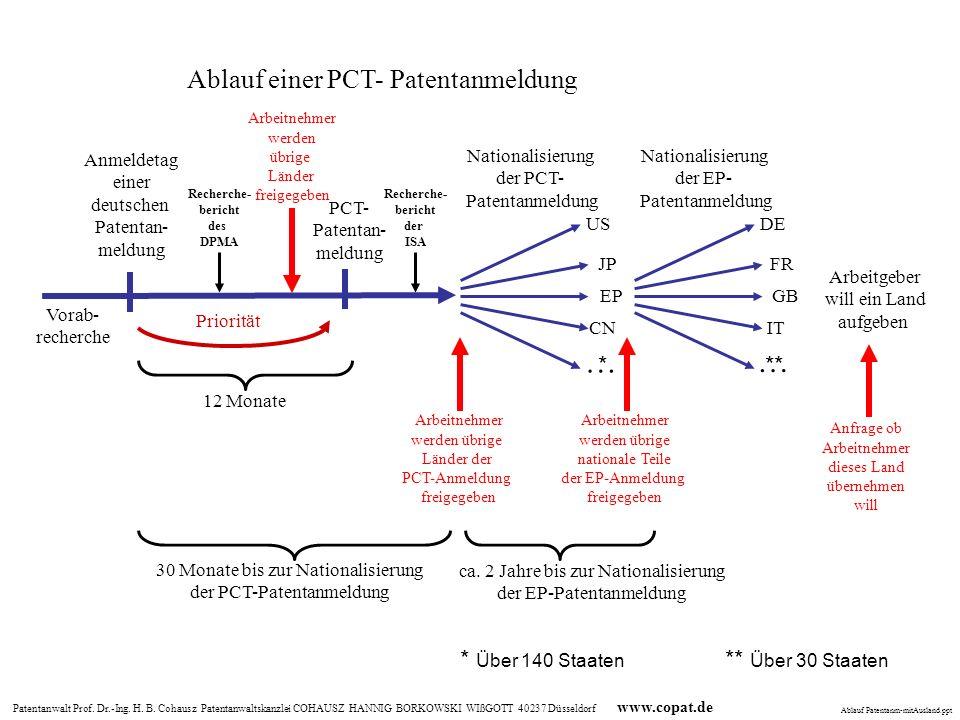 … … Ablauf einer PCT- Patentanmeldung * ** * Über 140 Staaten