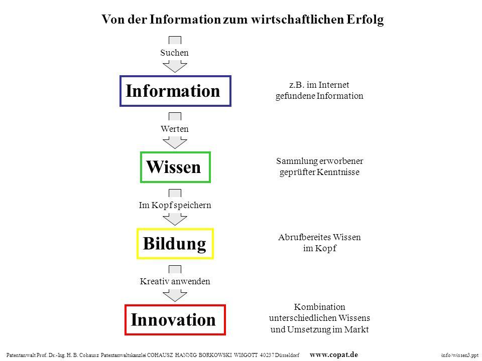 Information Wissen Bildung Innovation