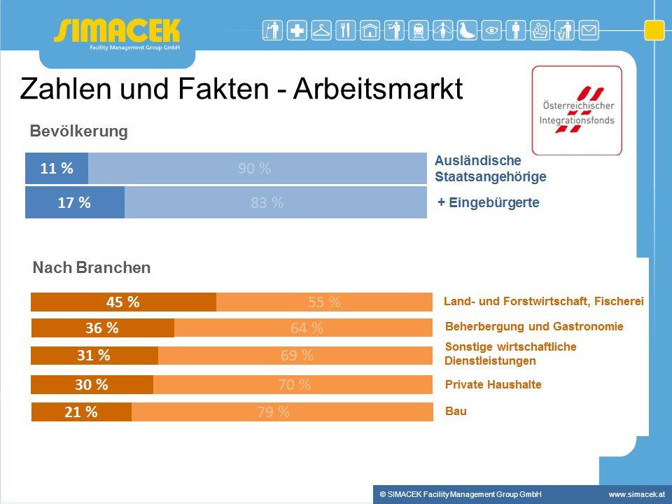 Zahlen und Fakten - Arbeitsmarkt