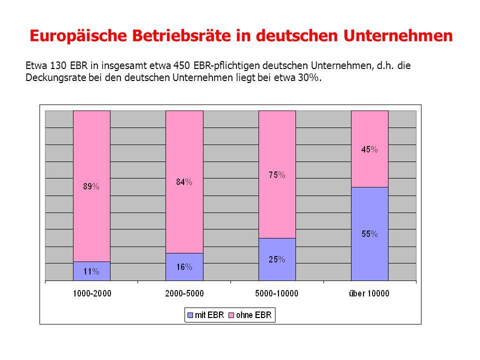 Europäische Betriebsräte in deutschen Unternehmen