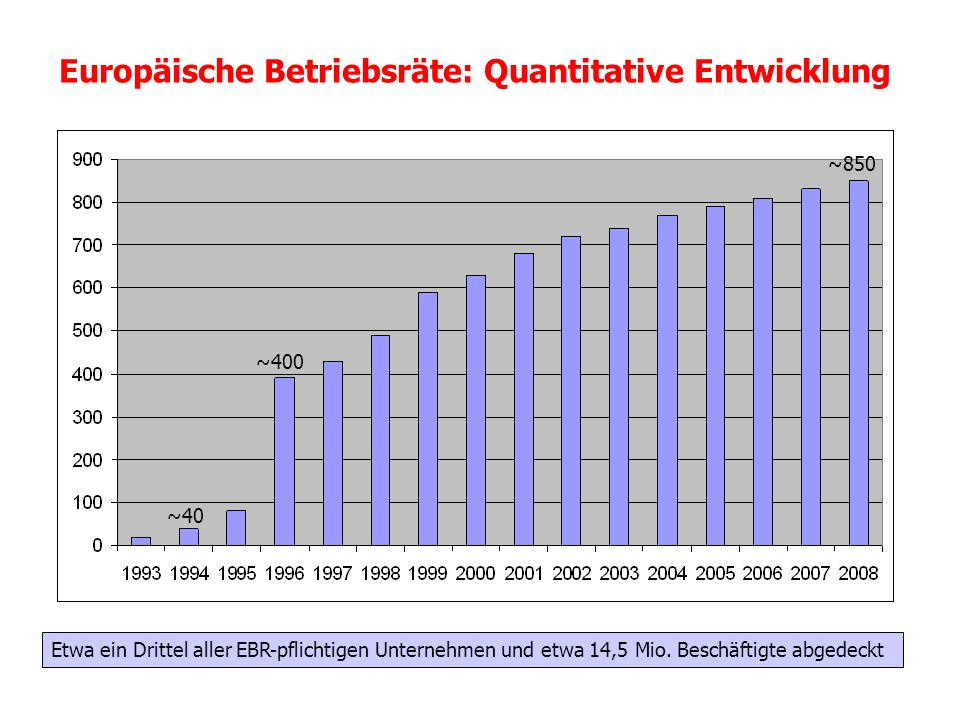 Europäische Betriebsräte: Quantitative Entwicklung