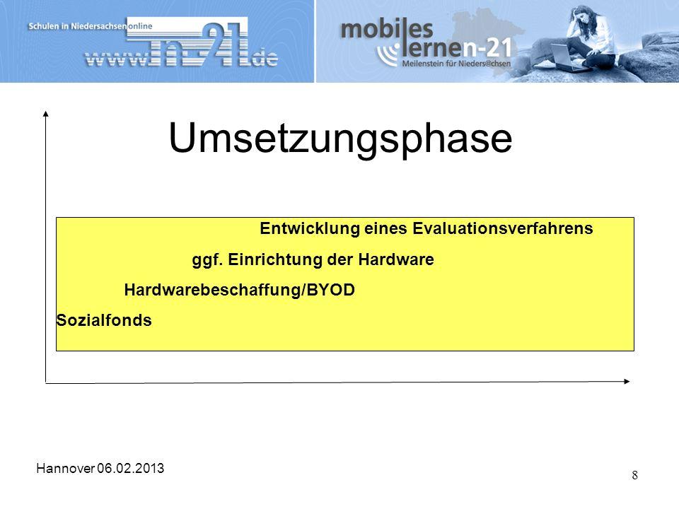 Umsetzungsphase ggf. Einrichtung der Hardware Hardwarebeschaffung/BYOD