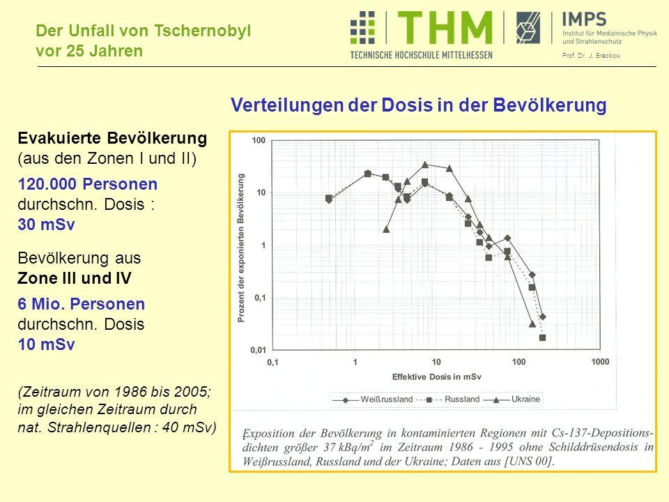 Verteilungen der Dosis in der Bevölkerung
