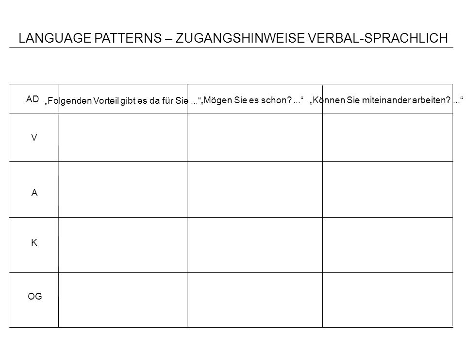 LANGUAGE PATTERNS – ZUGANGSHINWEISE VERBAL-SPRACHLICH