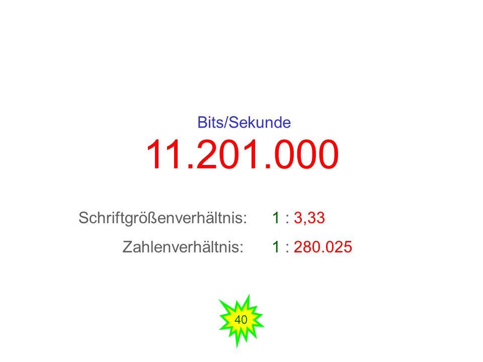 11.201.000 Bits/Sekunde Schriftgrößenverhältnis: 1 : 3,33