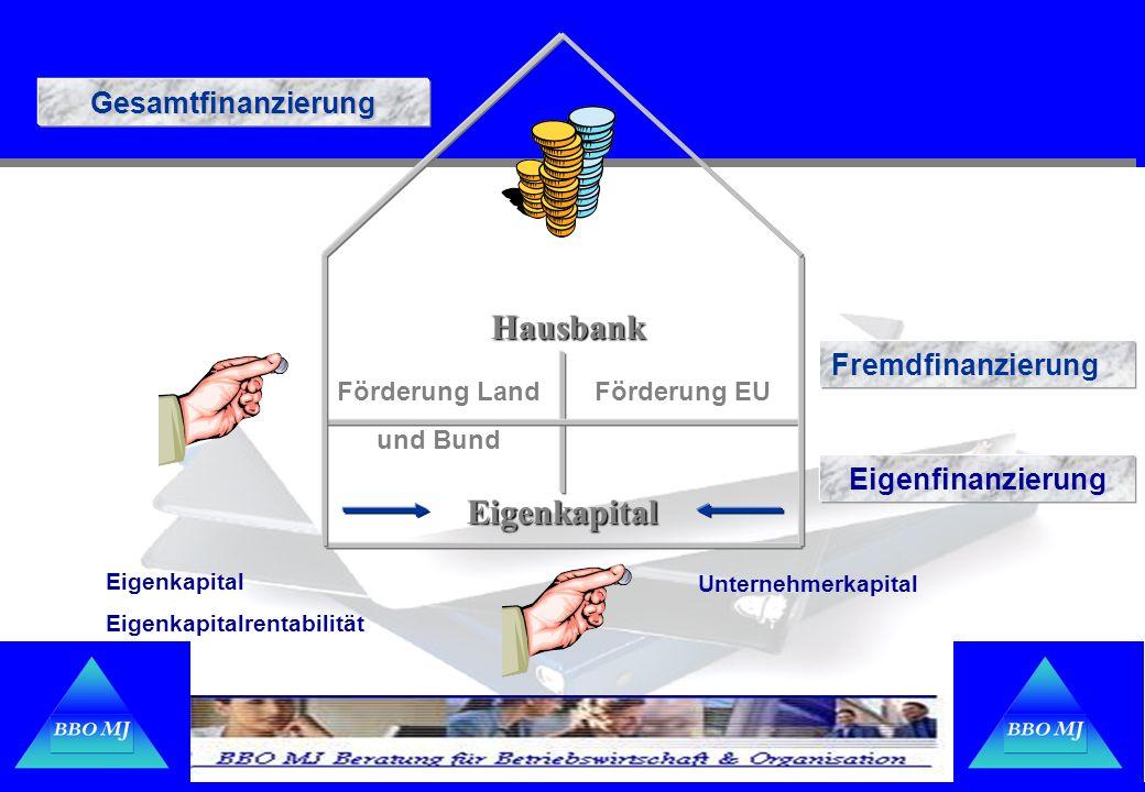 Hausbank Eigenkapital