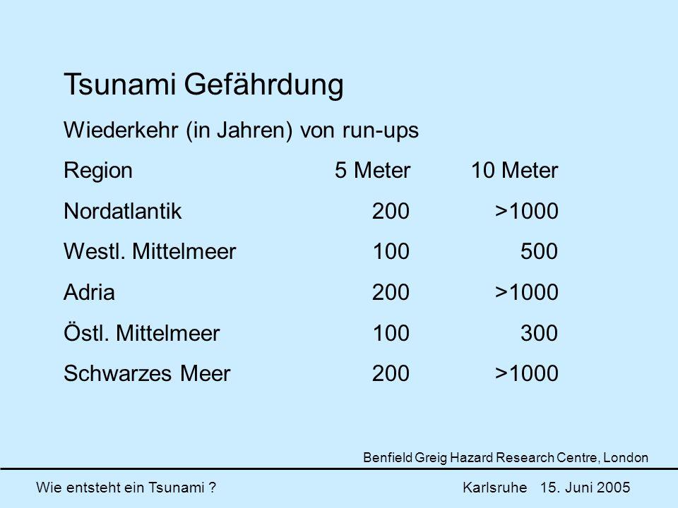 Tsunami Gefährdung Wiederkehr (in Jahren) von run-ups