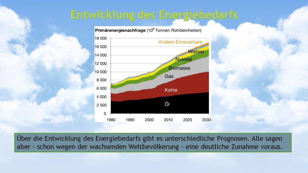 Entwicklung des Energiebedarfs