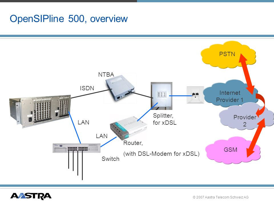 OpenSIPline 500, overview PSTN NTBA ISDN Internet Provider 1