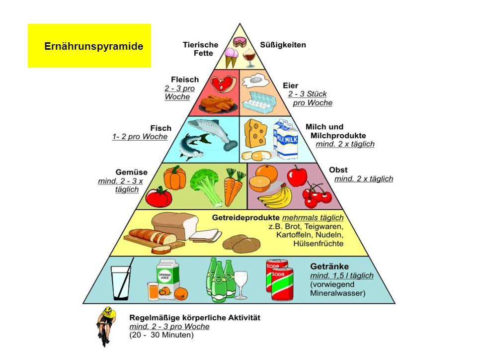 Ernährunspyramide