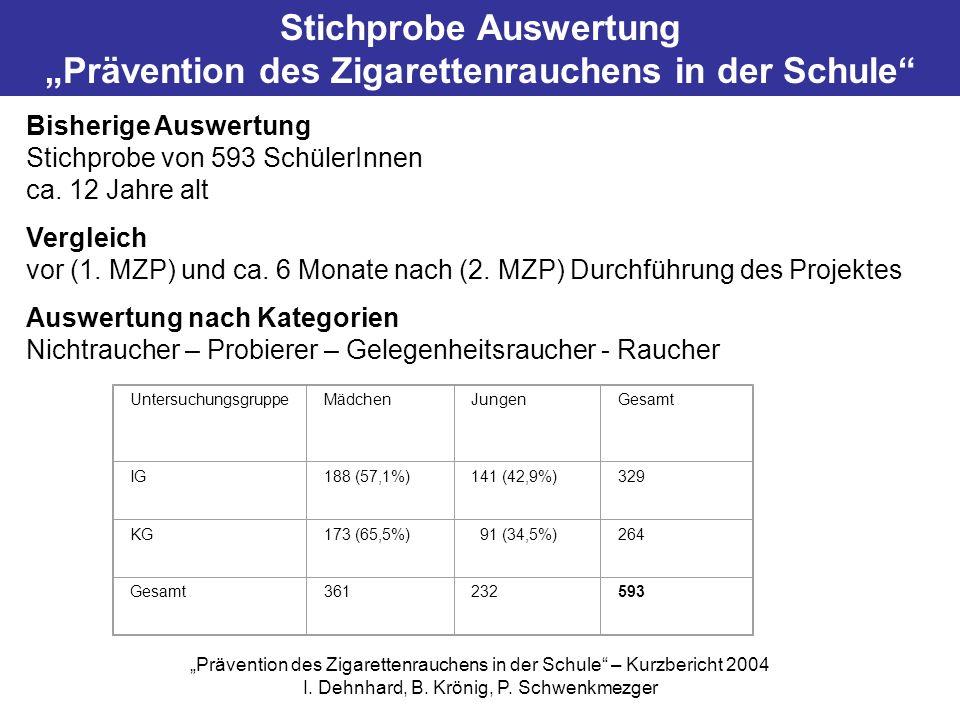 """Stichprobe Auswertung """"Prävention des Zigarettenrauchens in der Schule"""