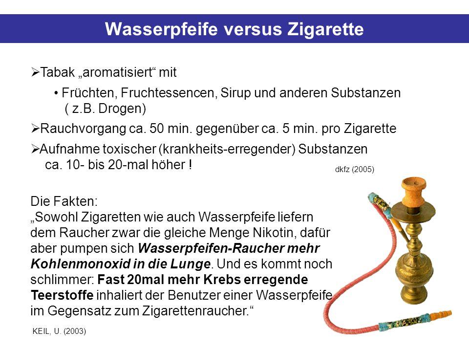 Wasserpfeife versus Zigarette