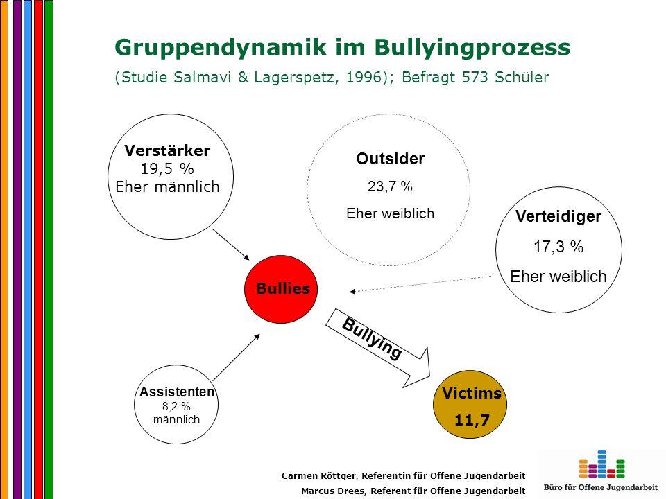 Gruppendynamik im Bullyingprozess