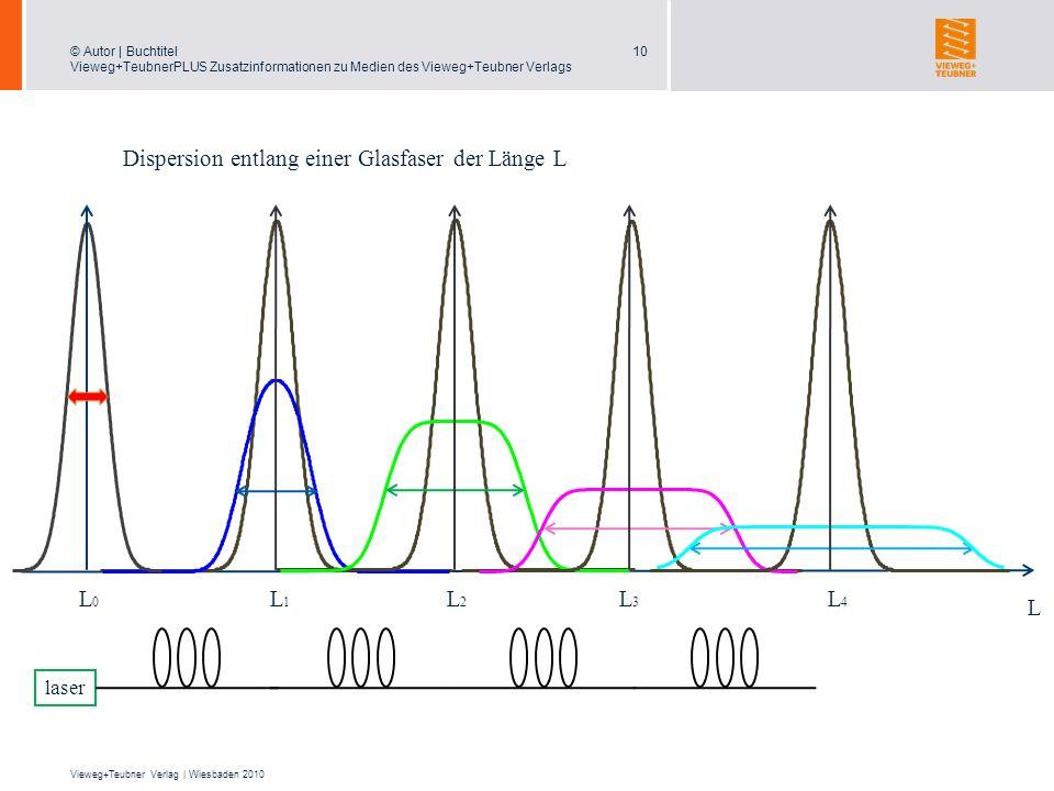 Dispersion entlang einer Glasfaser der Länge L