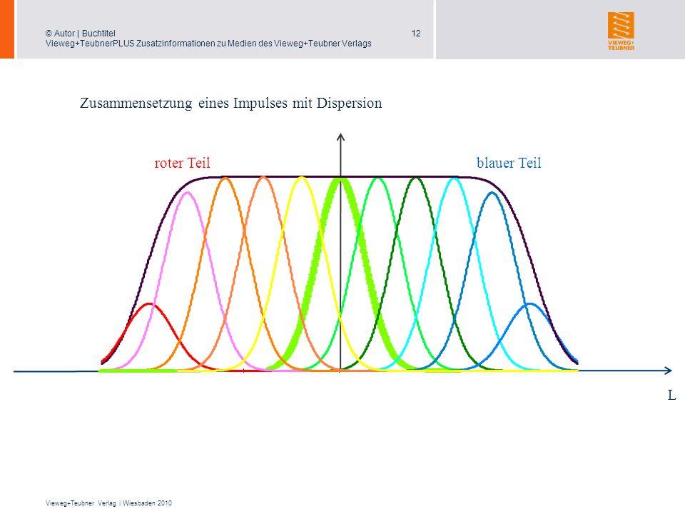Zusammensetzung eines Impulses mit Dispersion