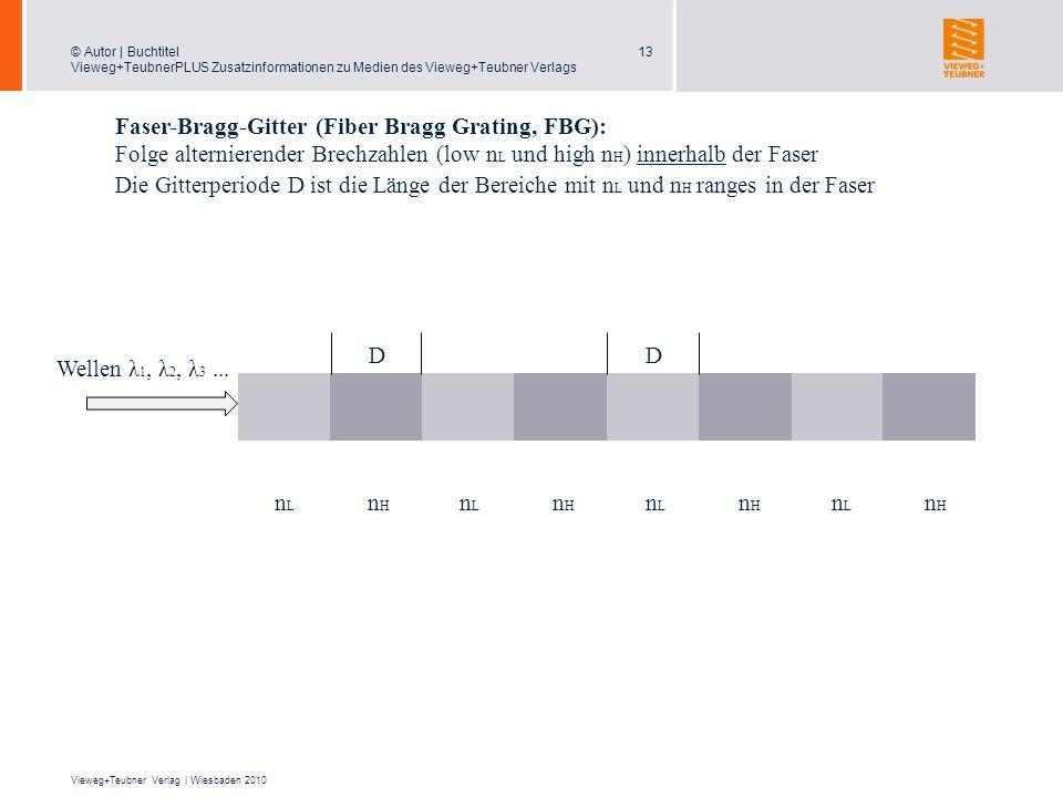 Faser-Bragg-Gitter (Fiber Bragg Grating, FBG):