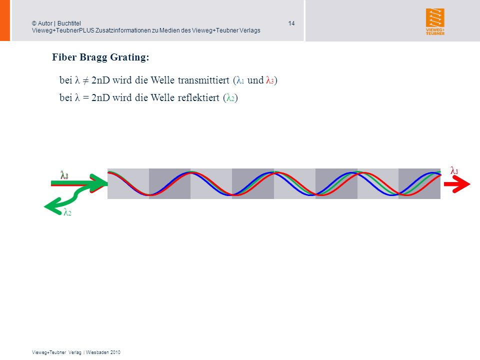 Fiber Bragg Grating: bei λ ≠ 2nD wird die Welle transmittiert (λ1 und λ3) bei λ = 2nD wird die Welle reflektiert (λ2)